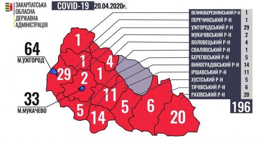 На Закарпатті серед хворих на коронавірусне захворювання 39 медичних працівників та 8 дітей