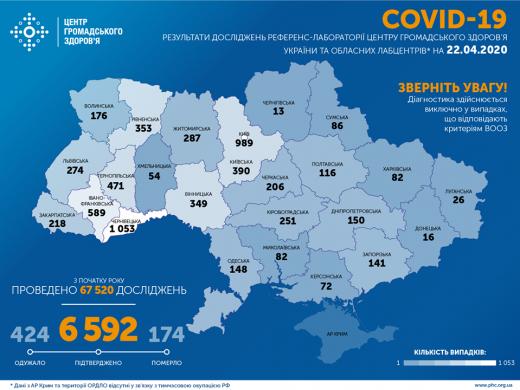На Закарпатті у 230 осіб підтверджено коронавірус, по Україні - у  7170