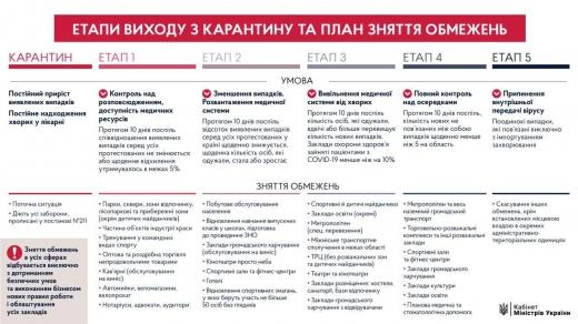 Кабінет міністрів оприлюднив поетапний план виходу з карантину (інфографіка)