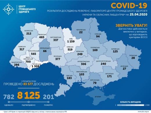 За останню добу в Україні 478 нових випадків COVID-19, загалом - 8125 хворих