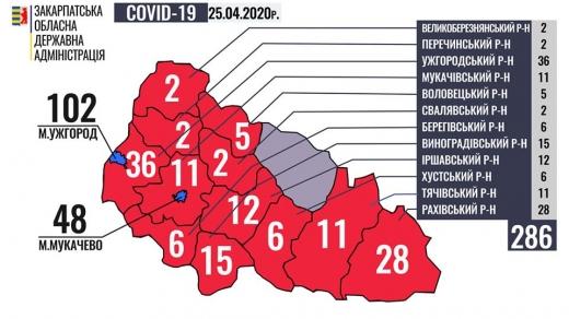 На Закарпатті вже у 286 осіб підтверджено коронавірус: лише в одному районі немає хворих