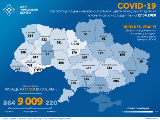 В Україні 9009 хворих на COVID-19, за останню добу 392 випадки