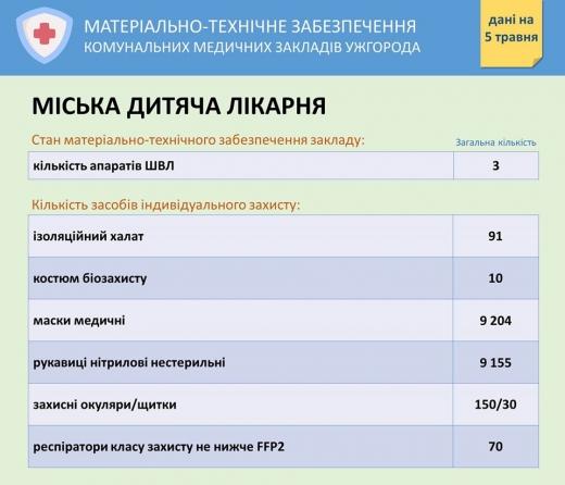 У міськраді оприлюднили інформацію про забезпечення засобами захисту медзакладів Ужгорода