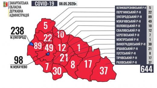 На Закарпатті за останню добу у 44 осіб підтверджено коронавірус, загалом 644 хворих в регіоні