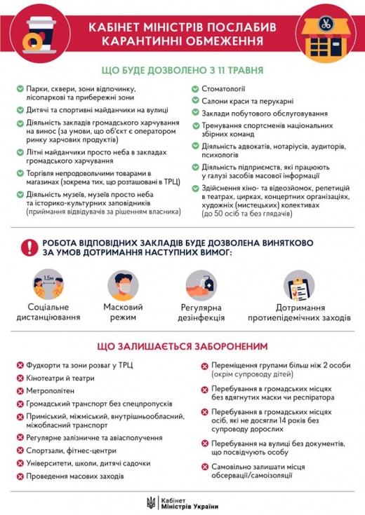 У Закарпатській ОДА повідомили подробиці першого етапу виходу із карантину (Інфографіка)