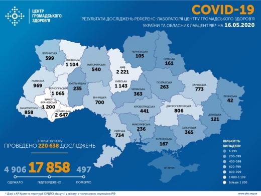 В Україні за минулу добу підтверджено 528 нових випадків COVID-19, загалом 17858 випадків