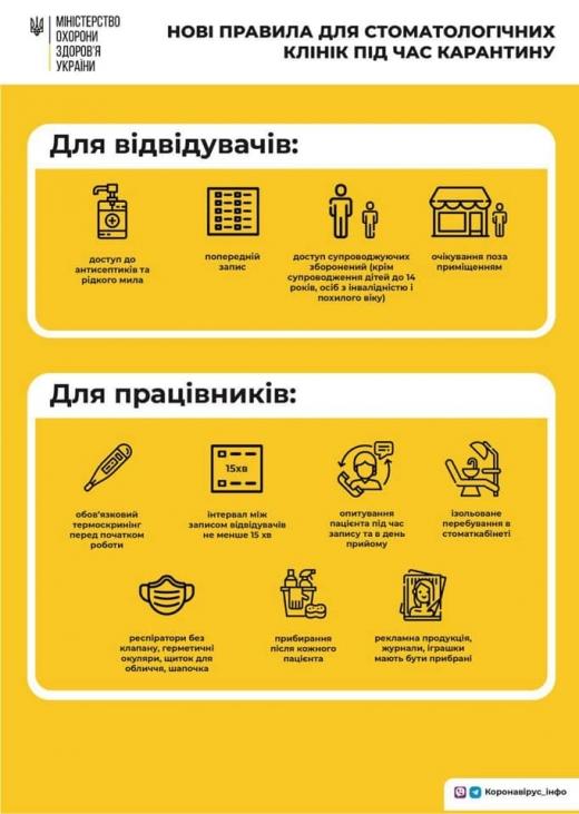 Стоматології в Україні працюють по нових правилах: що потрібно знати
