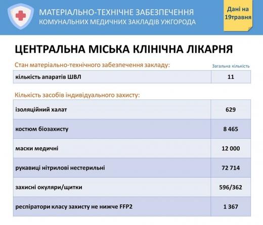 У мережі оприлюднили дані щодо стану матеріально-технічного забезпечення медзакладів Ужгорода