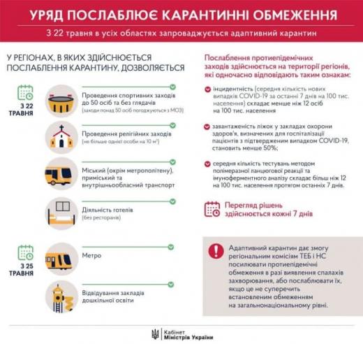 """З 22 травня до 22 червня буде """"адаптивний карантин"""" – Кабмін"""