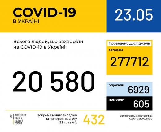В Україні зафіксовано 20580 випадків коронавірусної хвороби COVID-19