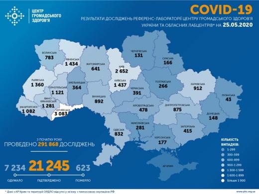 В Україні за останню добу підтверджено 259 випадків COVID-19, від початку пандемії 21245 випадків
