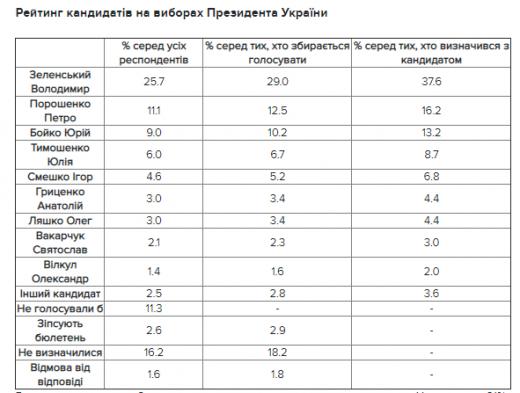 Падіння рейтингу Зеленського: кого українці обрали б президентом зараз