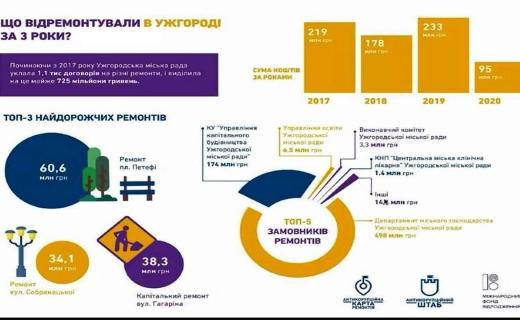 Інтерактивну карту ремонтів України презентували на Закарпатті: приклад Ужгорода