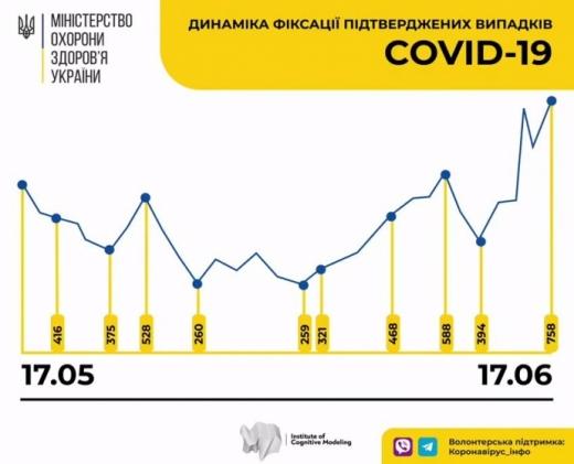 Антирекорди COVID в Україні: 758 хворих за добу, 31 людина померла