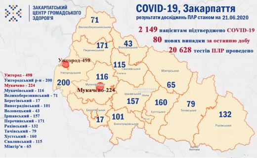 Коронавірус на Закарпатті: ще 80 нових випадків за добу
