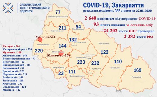 За минулу добу на Закарпатті померло 9 осіб хворих на COVID-19 і виявлено 93 нових випадки