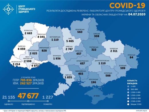В Україні зафіксовано 914 нових випадків COVID-19 за минулу добу
