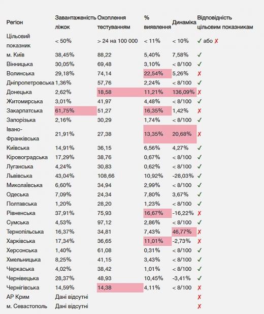 В Україні стає все більше областей, де можна послаблювати карантин