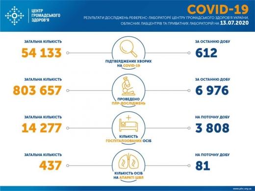 Закарпаття в трійці регіонів за кількістю активних хворих на COVID-19