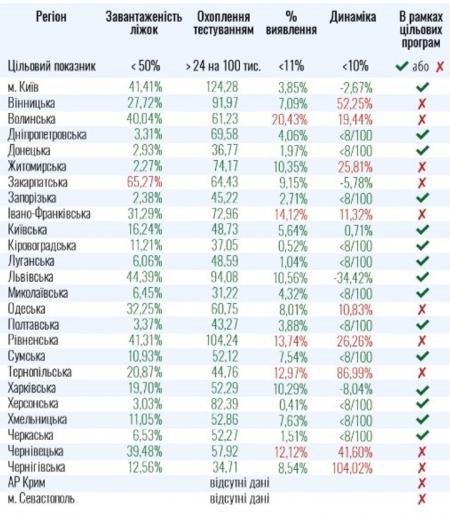Які області України наразі не готові послабити карантин: список