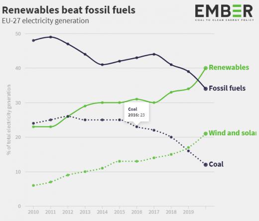 40% електроенергії з відновлюваних джерел у першому півріччі отримали 27 держав Євросоюзу