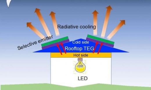 Американські вчені розробили панель, яка виробляє електроенергію вночі