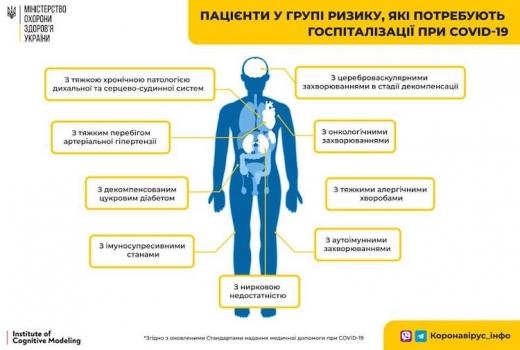В МОЗ пояснили, хто з хворих з COVID-19 підлягає обов'язковій госпіталізації
