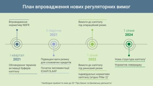 НБУ запровадить нові вимоги до банків