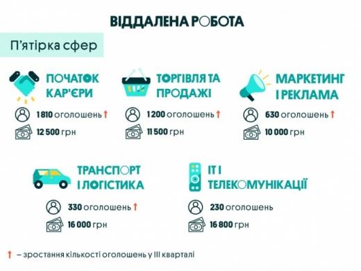Українці стали втричі активніше цікавитися віддаленою роботою