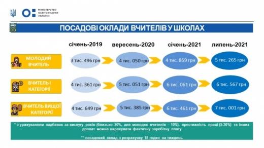 Зарплата вчителів на 2021 рік: МОН озвучило суми