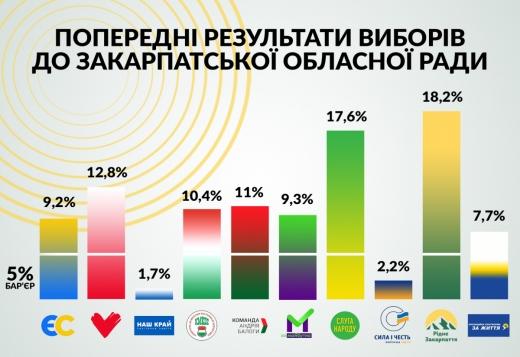 Стало відомо, які партії пройдуть до Закарпатської облради