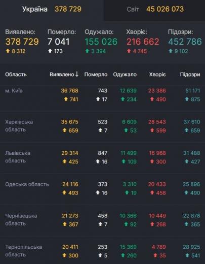 В Україні рекордна кількість хворих на COVID-19: 8,3 тисячі хворих і 173 померлих