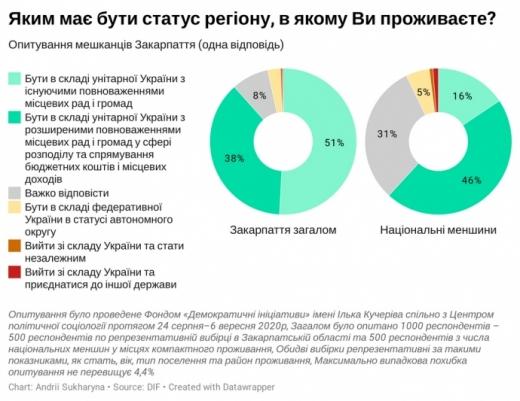 Менше 1% закарпатців підтримує сепаратизм