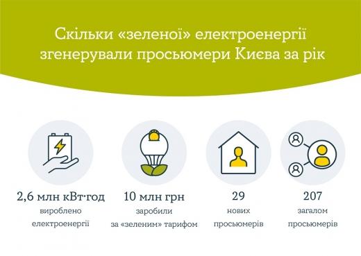 У столиці вже є більше 200 домогосподарств на сонячній енергії