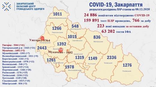 Впродовж минулої доби на Закарпатті зафіксували понад 200 нових випадків коронавірусу (Інфографіка)