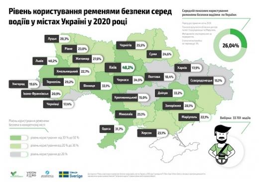 В Ужгороді лише 19,6% водіїв користуються ременями безпеки