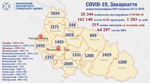 Понад 300 закарпатцям підтвердили коронавірус методом ПЛР за минулу добу (Інфографіка)