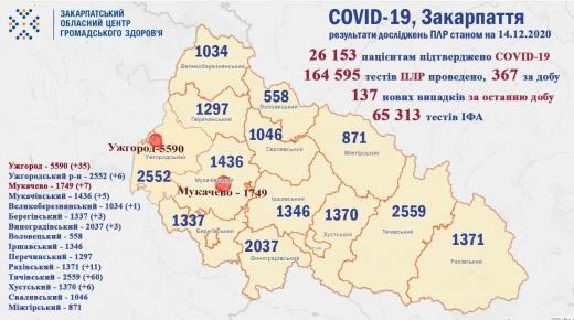 За минулу добу 1 людина померла та 137 нових хворих на COVID-19