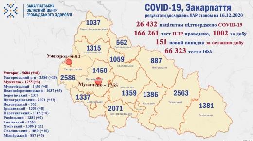 За добу на Закарпатті виявили 151 новий випадок коронавірусу (Інфографіка)