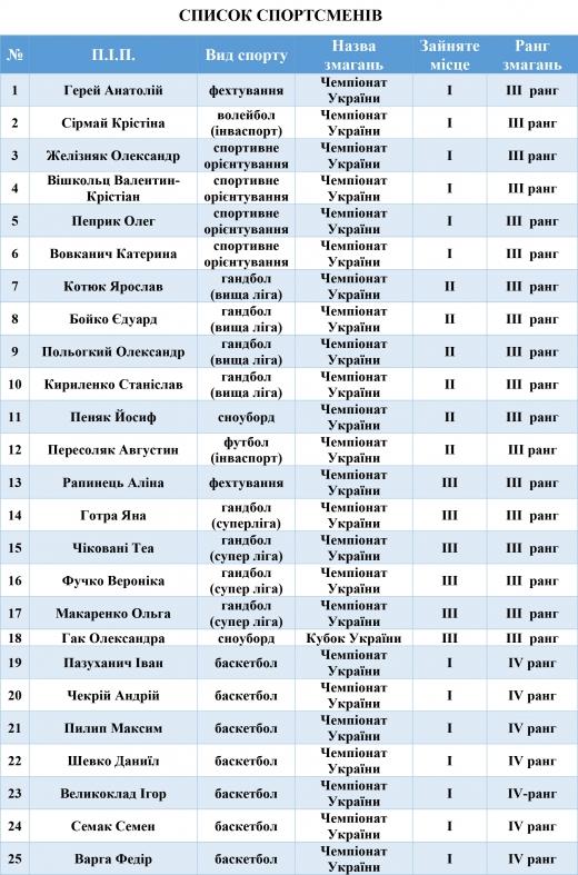 Ужгородські тренери та спортсмени отримають грошові винагороди