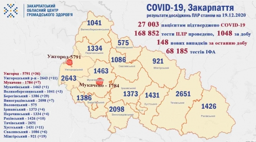За минулу добу на Закарпатті підтверджено COVID-19 у 148 осіб (Інфографіка)