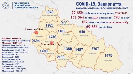 На Закарпатті за минулу добу від COVID-19 померло 4 людей, виявлено 107 нових хворих