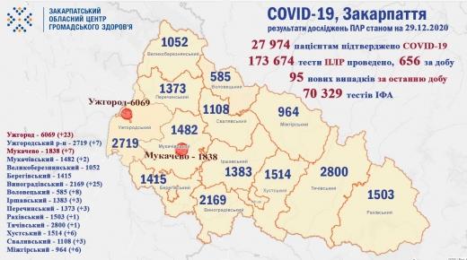 Коронавірус на Закарпатті: 95 нових випадків за добу, 3 пацієнтів померли