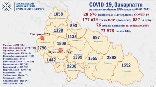 За добу на Закарпатті виявили 76 нових випадків COVID-19 (Інфографіка)