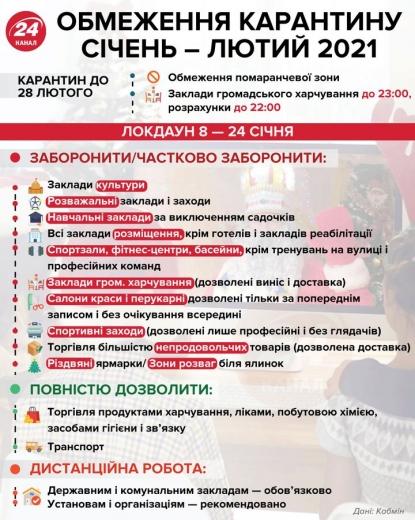 Буде за планом: в Україні вирішили не скасовувати локдаун