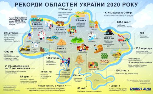 За 2020 рік на Закарпатті було відремонтовано 300 км доріг