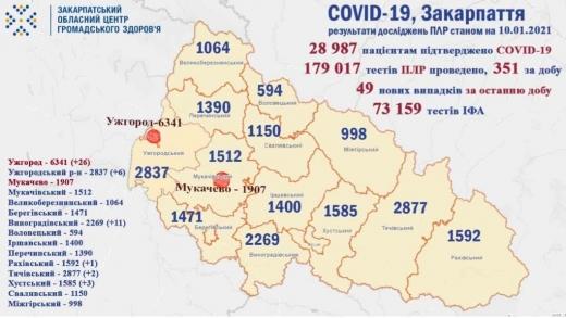 За минулу добу на Закарпатті виявили 49 випадків захворювання на коронавірус