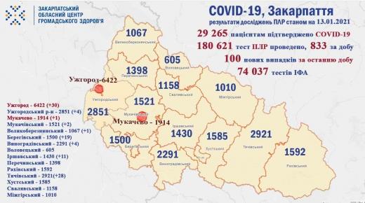 Коронавірус на Закарпатті: 100 нових випадків, троє пацієнтів померли (Інфографіка)