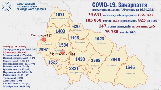На Закарпатті за добу зафіксовано 147 нових випадків COVID-19, троє пацієнтів померло
