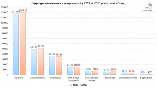 За рік Україна стала споживати менше електроенергії